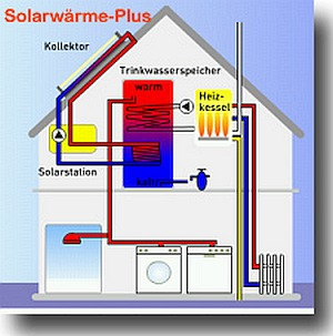 solarwaerme-plus-300x303